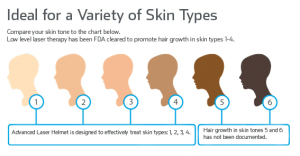 Variety of Skin Types